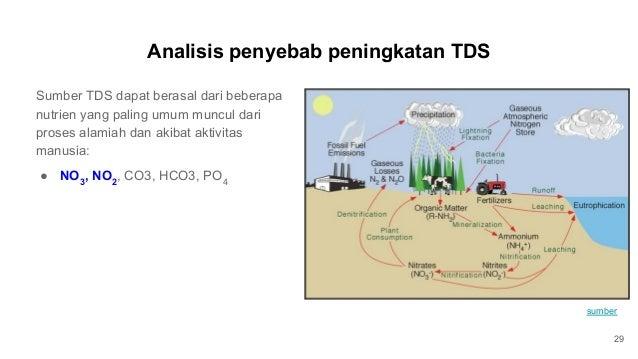 Analisis penyebab peningkatan TDS 29 Sumber TDS dapat berasal dari beberapa nutrien yang paling umum muncul dari proses al...