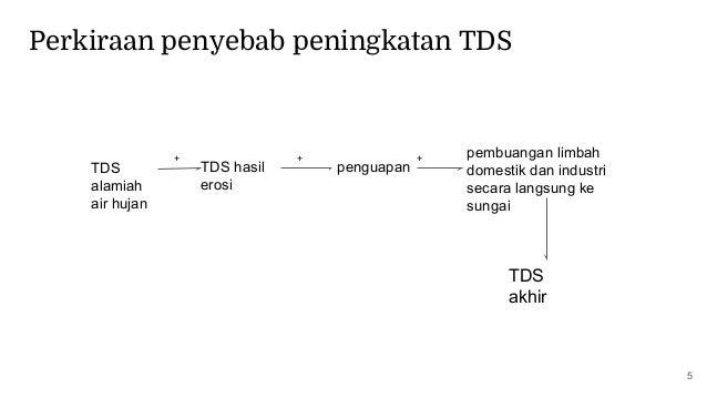 5 pembuangan limbah domestik dan industri secara langsung ke sungai TDS alamiah air hujan TDS hasil erosi + + TDS akhir pe...