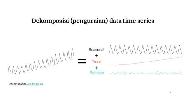 Dekomposisi (penguraian) data time series Decomposition (Anomaly.io) 7