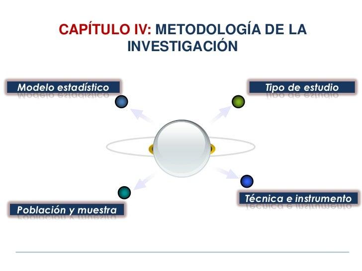 CAPÍTULO IV: METODOLOGÍA DE LA                INVESTIGACIÓNModelo estadístico               Tipo de estudio               ...