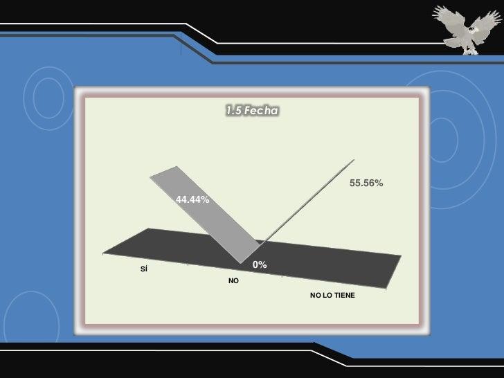 1.5 Fecha                                   55.56%     44.44%SÍ                 0%              NO                        ...