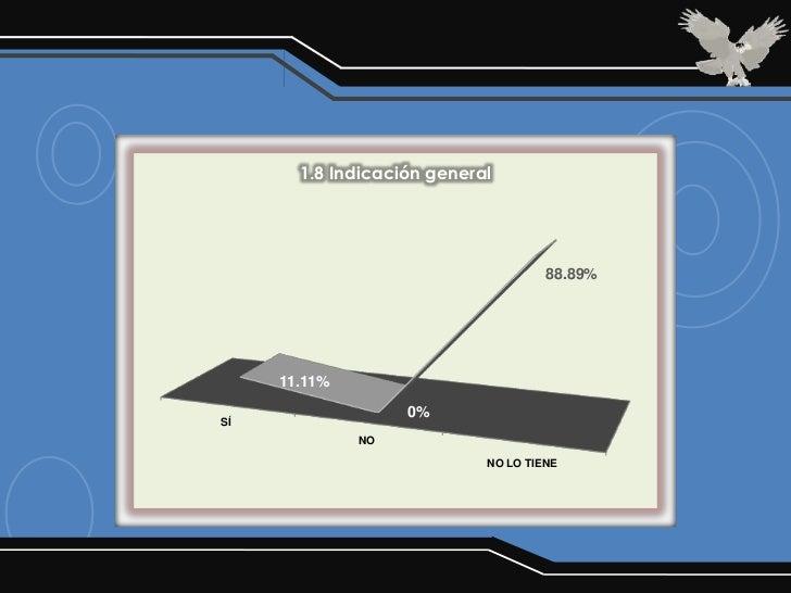 1.8 Indicación general                                     88.89%     11.11%                   0%SÍ              NO       ...
