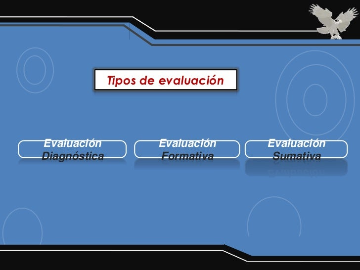 Tipos de evaluaciónEvaluación            Evaluación    EvaluaciónDiagnóstica           Formativa      Sumativa