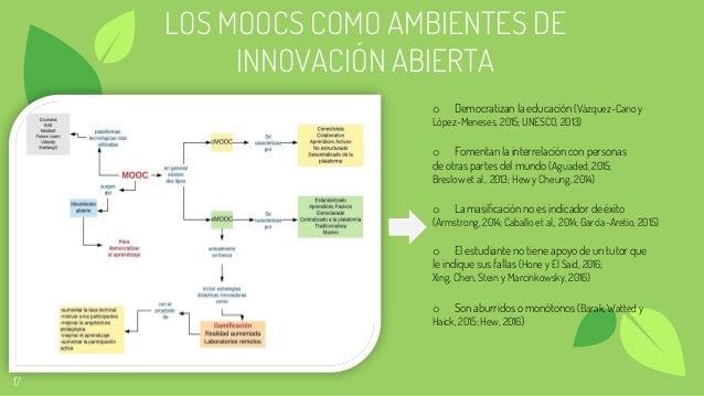 17 LOS MOOCS COMO AMBIENTES DE INNOVACIÓN ABIERTA o Democratizan la educación (Vázquez-Cano y López-Meneses, 2015; UNESCO,...