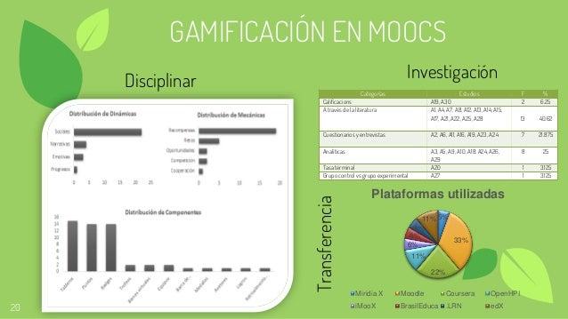 20 GAMIFICACIÓN EN MOOCS Categorías Estudios F % Calificacions A19, A30 2 6.25 A través de la literatura A1, A4, A7, A8, A...