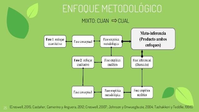 25 ENFOQUE METODOLÓGICO MIXTO: CUAN CUAL (Creswell, 2015; Castañer, Camerino y Anguera, 2012; Creswell, 2007; Johnson y On...