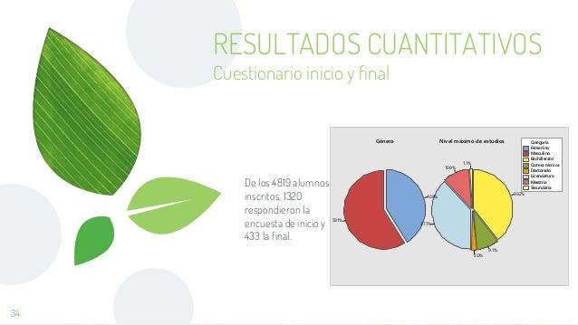 RESULTADOS CUANTITATIVOS Cuestionario inicio y final De los 4819 alumnos inscritos, 1320 respondieron la encuesta de inici...