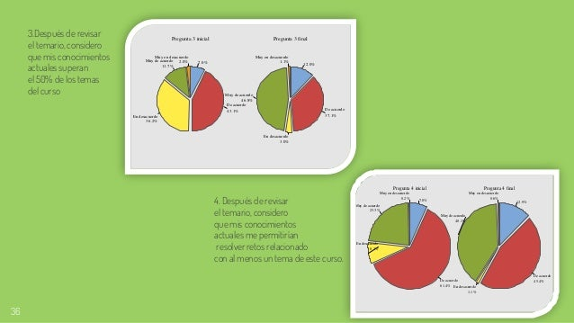 36 Pregunta 3 inicial Pregunta 3 final 2.0% Muy en desacuerdo 11.7% Muy de acuerdo 36.2% En desacuerdo 43.1% De acuerdo 7....