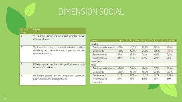 42 DIMENSION SOCIAL Número de pregunta Pregunta 5 Ver tablero de liderazgo me motivó positivamente a resolver el reto gami...
