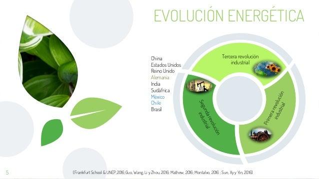 EVOLUCIÓN ENERGÉTICA 5 Tercera revolución industrial China Estados Unidos Reino Unido Alemania India Sudáfrica México Chil...