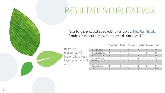 RESULTADOS CUALITATIVOS De las 764 respuestas, 140 fueron diferentes a las propuestas en el reto. 53 Preparatoria Técnica ...