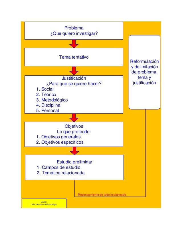 Problema ¿Que quiero investigar?  Tema tentativo  Justificación ¿Para que se quiere hacer? 1. Social 2. Teórico 3. Metodol...