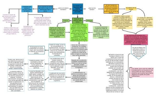 Las Fuentes Y La Estructura Del Sistema Normativo Tesis