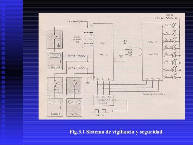 Fig.3.1 Sistema de vigilancia y seguridad