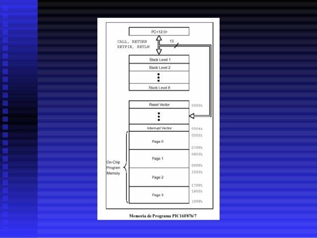 7.5.4.2 Organización de la memoria de datos. Los bits RP1 (STATUS<6>) y RP0 (STATUS<5>) son los bits de selección de banco...