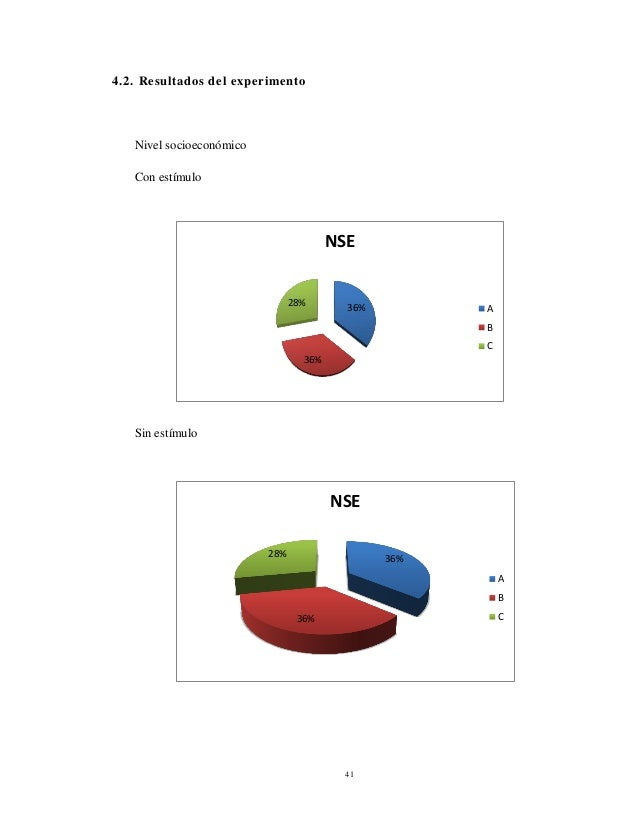 41 4.2. Resultados del experimento Nivel socioeconómico Con estímulo Sin estímulo 36% 36% 28% NSE A B C 36% 36% 28% NSE A ...