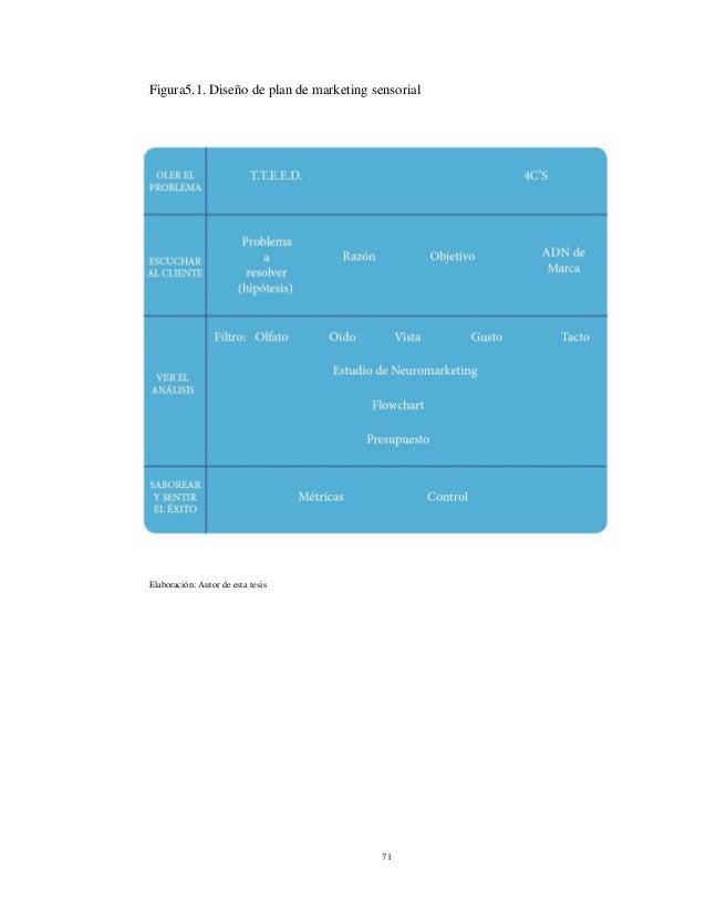 71 Figura5.1. Diseño de plan de marketing sensorial Elaboración: Autor de esta tesis