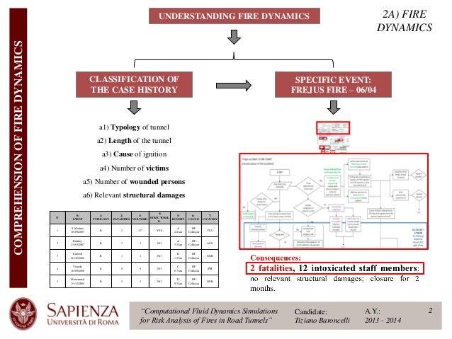 Computational Fluid Dynamics Simulations for Risk Analysis