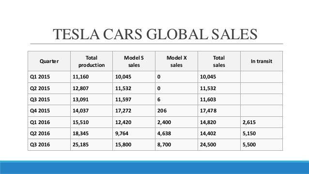 Tesla international sales