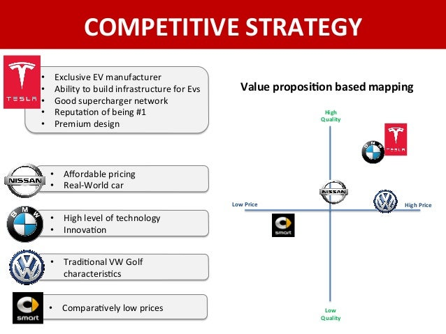 Positioning strategy of volkswagen