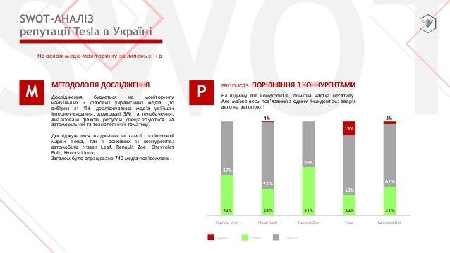 43% 28% 51% 22% 31% 57% 71% 49% 63% 67% 1% 15% 3% Hyundai Ioniq Nissan Leaf Renault Zoe Tesla Сhevrolet Bolt На основі мед...
