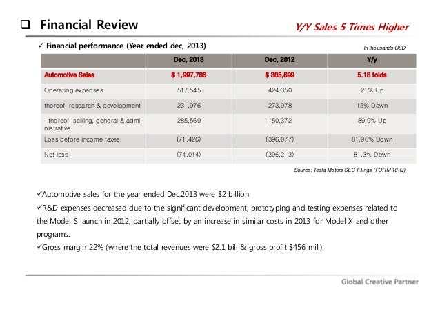 tesla financial analysis Tsla: tesla, inc industry comparisons get the latest stock and industry comparisons from zacks investment research.