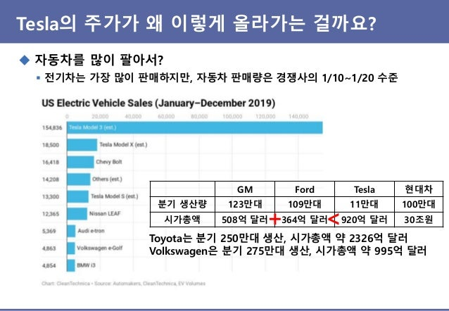Tesla의 주가가 왜 이렇게 올라가는 걸까요? ◆ 전기차의 수익성이 높아서? ▪ 2019년 3Q에 흑자 전환하고, 4Q도 흑자일 것으로 전망 (연간 흑자는 불확실) ▪ 2019.11월부터 Autopilot 판매 가격 ...