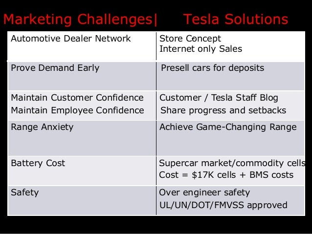 Marketing Challenges|  Tesla Solutions  Automotive Dealer Network  Store Concept Internet only Sales  Prove Demand Early  ...
