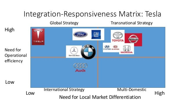 toyota transnational strategy This lesson will take a look at crisis management when companies are faced with emergency situations the company used to look at this topic will be toyota.