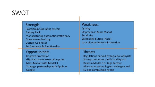 Swot Analysis of Byd