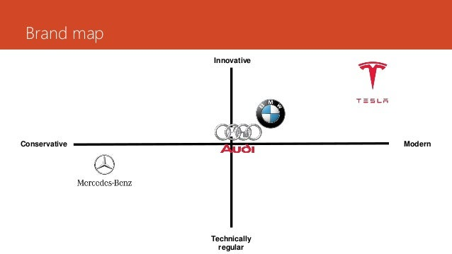 Marketing Positioning Tesla / Positioning a product
