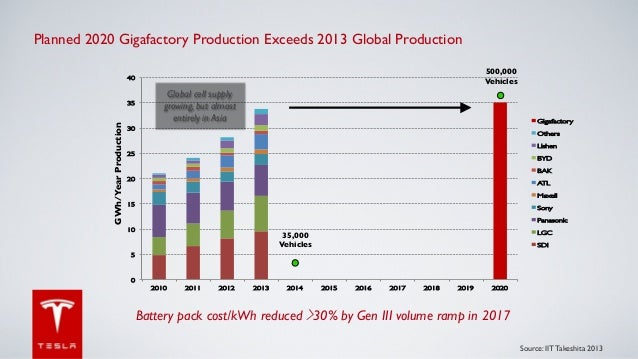 Planned 2020 Gigafactory Production Exceeds 2013 Global Production	  	  500,000 Vehicles	   40!  GWh/Year Production 	   	...