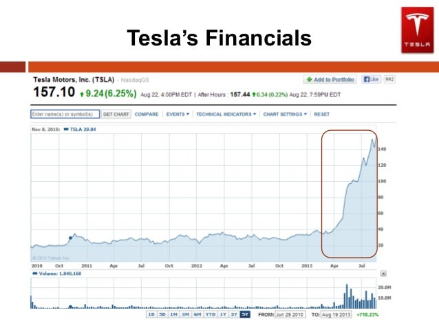 tesla motors financial analysis Tesla motors inc's gross net revenue for the final quarter of its monetary year 2015 has diminished when contrasted with the same period a year back despite the fact that deals expanded, the net salary has diminished, speaking to abatement to the base line.