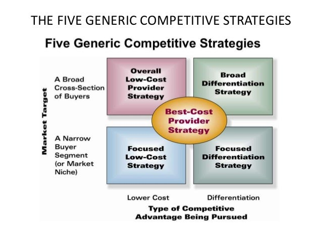 How to Use the Best Cost Provider Strategy
