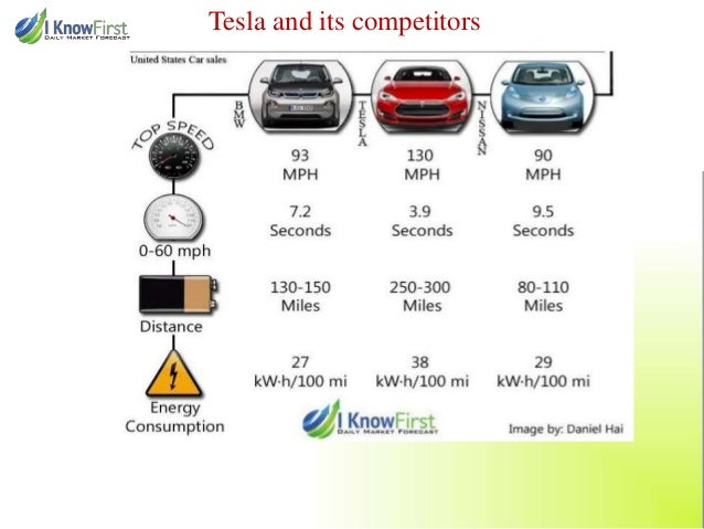 Tesla Electric Car Competitors