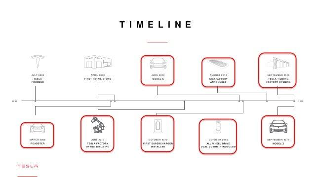 Tesla Motors History Timeline Impremedia Net