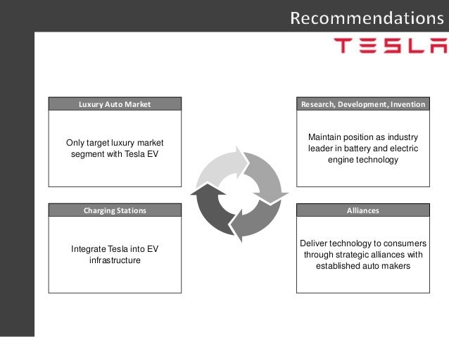 Bcg Matrix Model Marketing Strategies Marketing Essay additionally Tesla Motors Strategy To Revolutionize The Global Automotive Industry 59969795 together with Teddy Holmes A4bbb1122 as well Distribution Power Play Bridgestone Bsros Acquisition Of Pep Boys furthermore Swot Tesla Motors. on tesla strategy recommendations