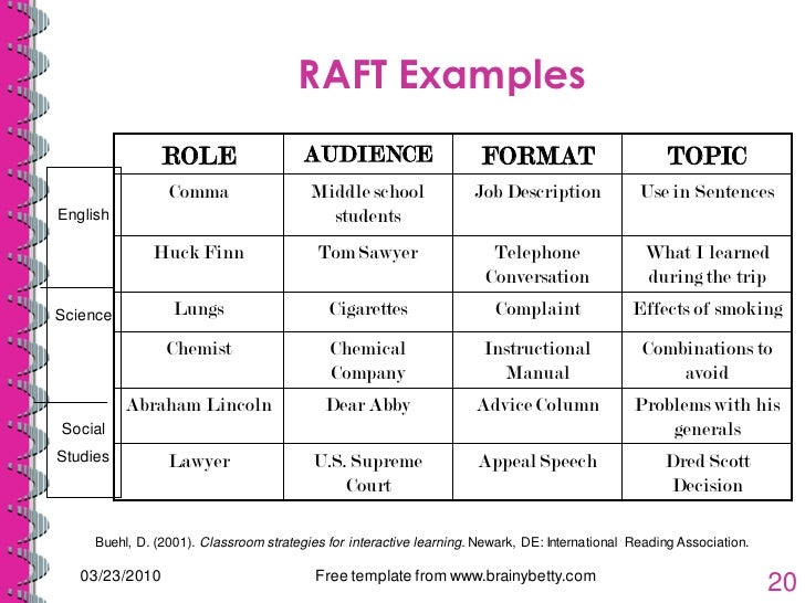 raft writing assignment template