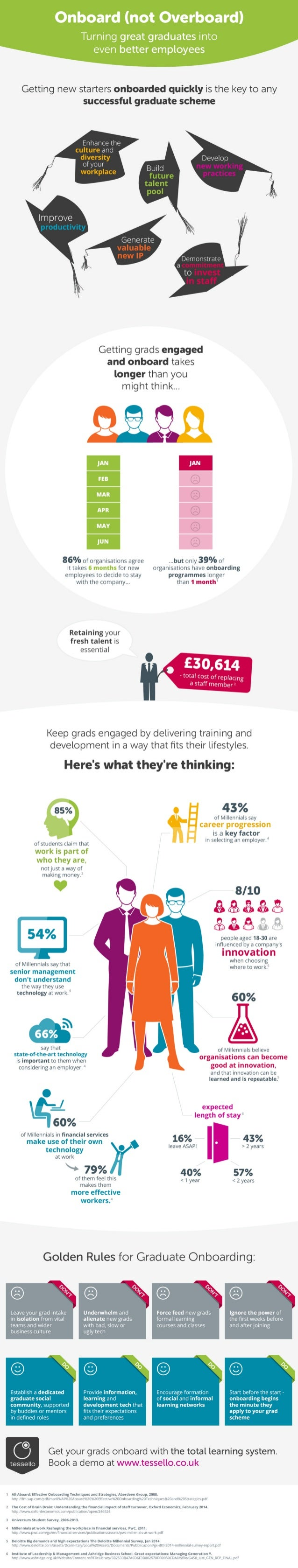 Infographic: Onboard (not Overboard) The smart way to embed new graduates in your business