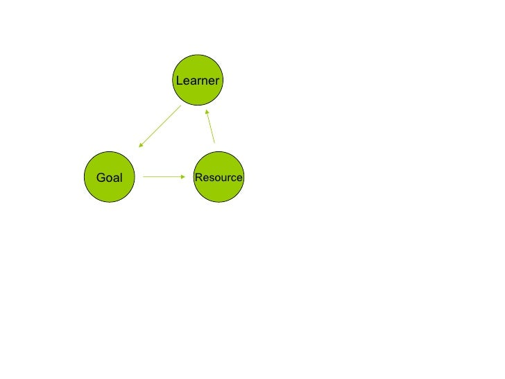 Goal Learner Resource