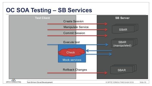 Test driven cloud development using Oracle SOA CS and