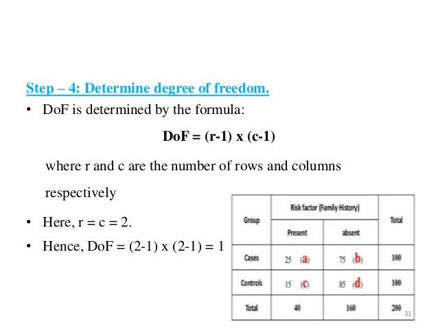 Test Of Significance Z Test Chi Square Test