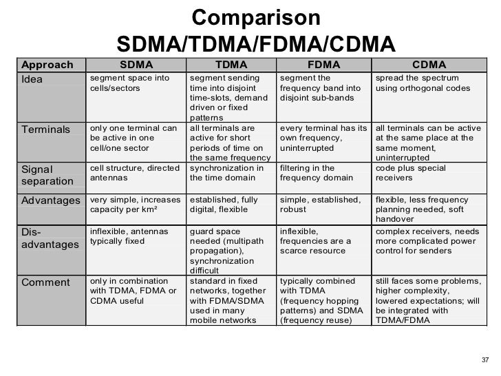 cdma vs tdma Difference between tdma and cdma difference between iden and cdma network technologies difference between cdma and wcdma cite ben joan difference between fdma and tdma differencebetweennet july 27, 2011.