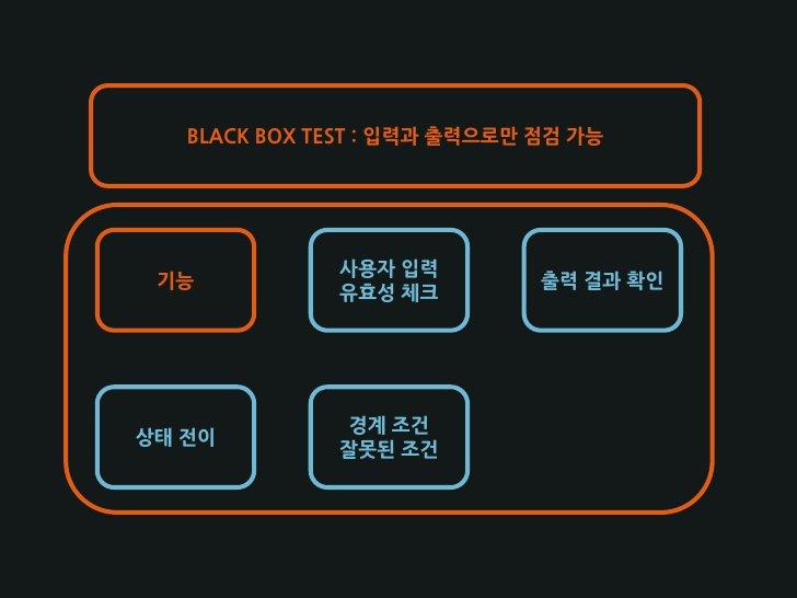 BLACK BOX TEST : 입력과 출력으로만 점검 가능                   사용자 입력  기능                           출력 결과 확인               유효성 체크     ...
