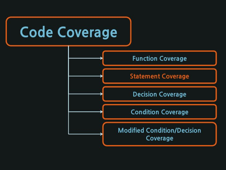 Code Coverage                     Function Coverage                     Statement Coverage                      Decision C...