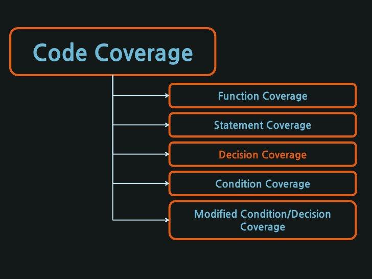 Code Coverage -C++(Gcov)