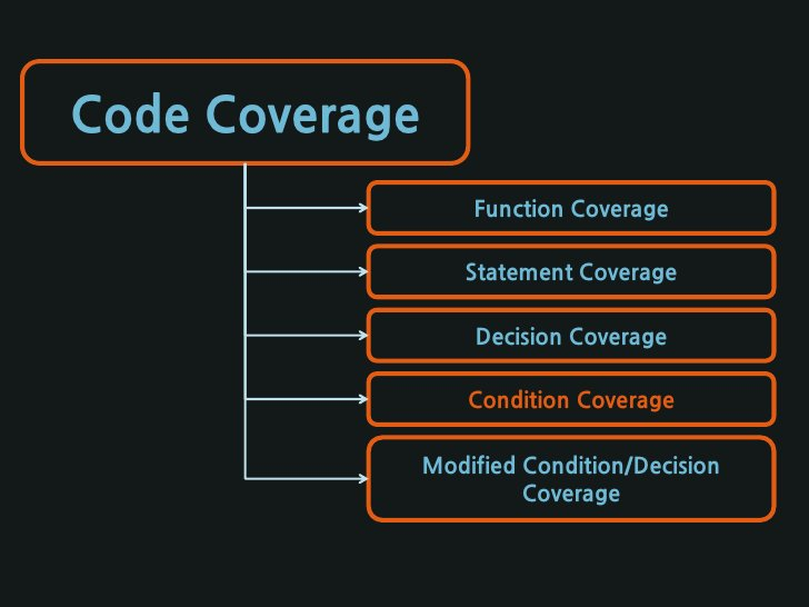 Code Coverage -Java(CLOVER)