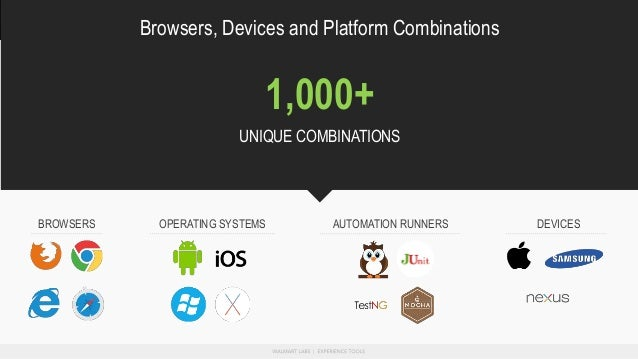 Browsers, Devices and Platform Combinations DEVICESOPERATING SYSTEMS AUTOMATION RUNNERSBROWSERS 1,000+ UNIQUE COMBINATIONS