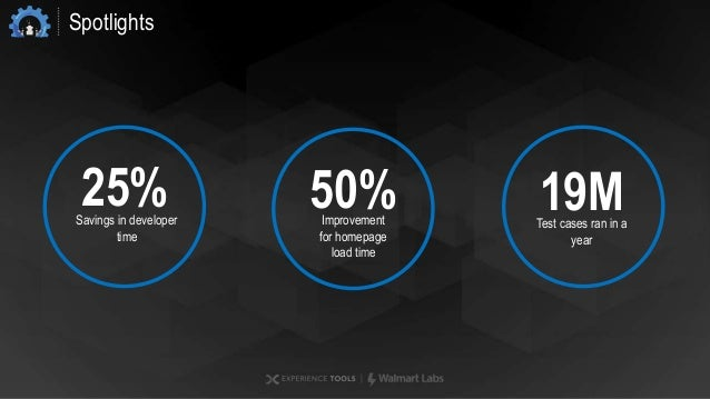 Spotlights 19MTest cases ran in a year 50%Improvement for homepage load time 25%Savings in developer time
