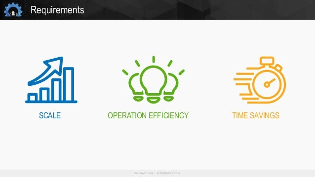 Requirements OPERATION EFFICIENCYSCALE TIME SAVINGS
